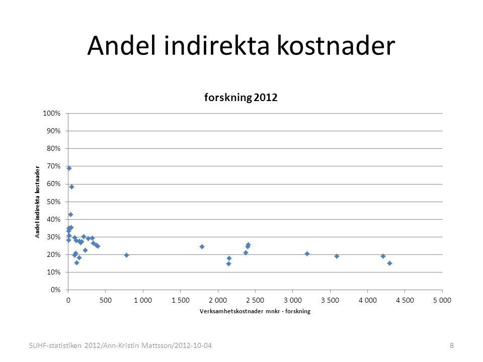Andel indirekta kostnader 8SUHF-statistiken 2012/Ann-Kristin Mattsson/2012-10-04
