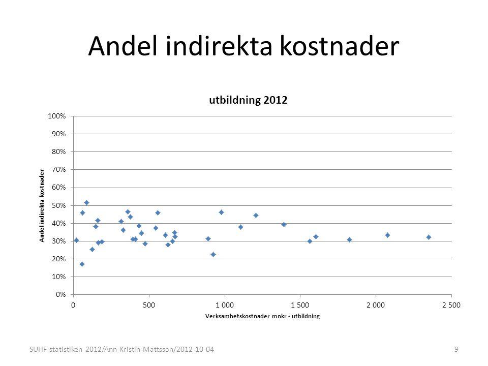 Andel indirekta kostnader 9SUHF-statistiken 2012/Ann-Kristin Mattsson/2012-10-04