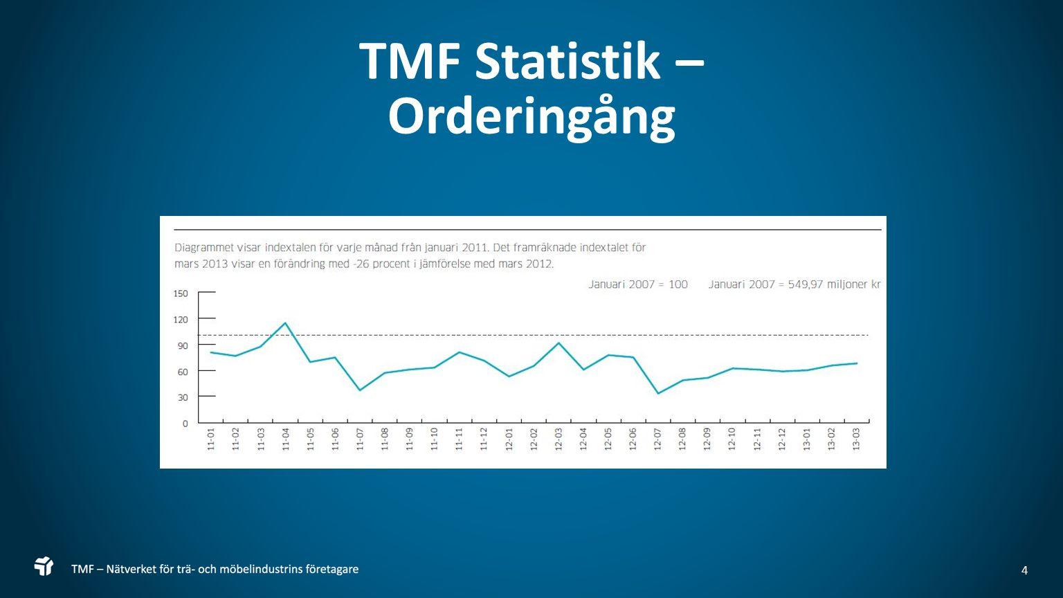 5 TMF och Boverket TMF har under året haft fortsatta kontakter med Boverket gällande: Ökade produktionskostnader på grund av ändrade regelverk Revidering av EKS för att reducera de negativa effekterna i och med Eurokod 5.