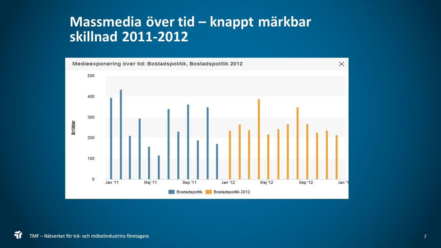 7 Massmedia över tid – knappt märkbar skillnad 2011-2012