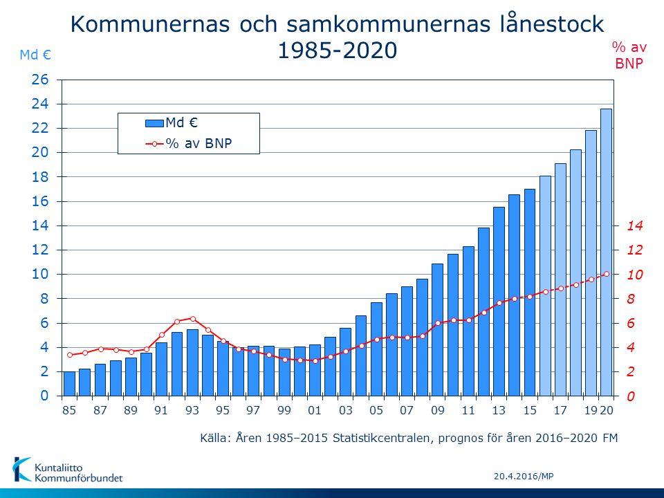 20.4.2016/MP Kommunernas och samkommunernas lånestock 1985-2020 Md € % av BNP Källa: Åren 1985–2015 Statistikcentralen, prognos för åren 2016–2020 FM