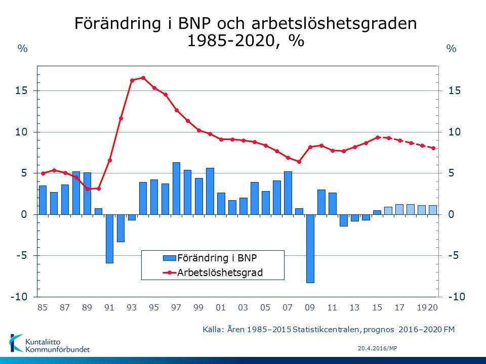 20.4.2016/MP % Källa: Åren 1985–2015 Statistikcentralen, prognos 2016–2020 FM Förändring i BNP och arbetslöshetsgraden 1985-2020, %