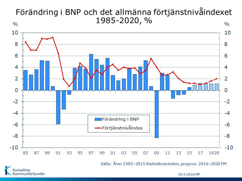 20.4.2016/MP % Förändring i BNP och det allmänna förtjänstnivåindexet 1985-2020, % Källa: Åren 1985–2015 Statistikcentralen, prognos 2016–2020 FM %