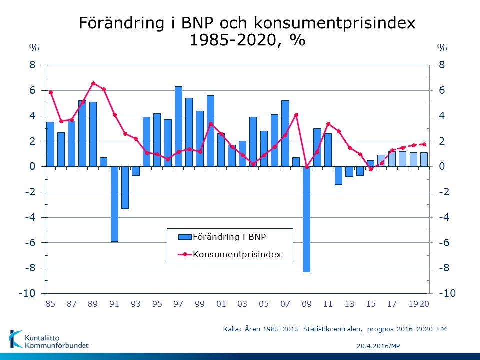 20.4.2016/MP % Förändring i BNP och konsumentprisindex 1985-2020, % Källa: Åren 1985–2015 Statistikcentralen, prognos 2016–2020 FM %
