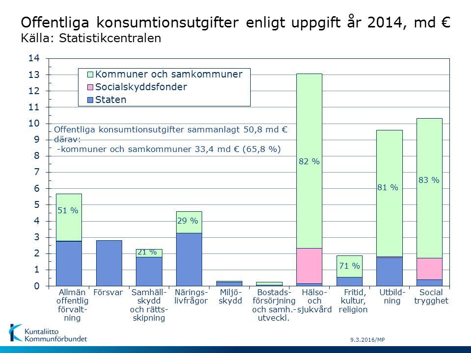 9.3.2016/MP Offentliga konsumtionsutgifter sammanlagt 50,8 md € därav: -kommuner och samkommuner 33,4 md € (65,8 %) FörsvarNärings- livfrågor Allmän offentlig förvalt- ning Fritid, kultur, religion Samhäll- skydd och rätts- skipning Miljö- skydd Bostads- försörjning och samh.- utveckl.
