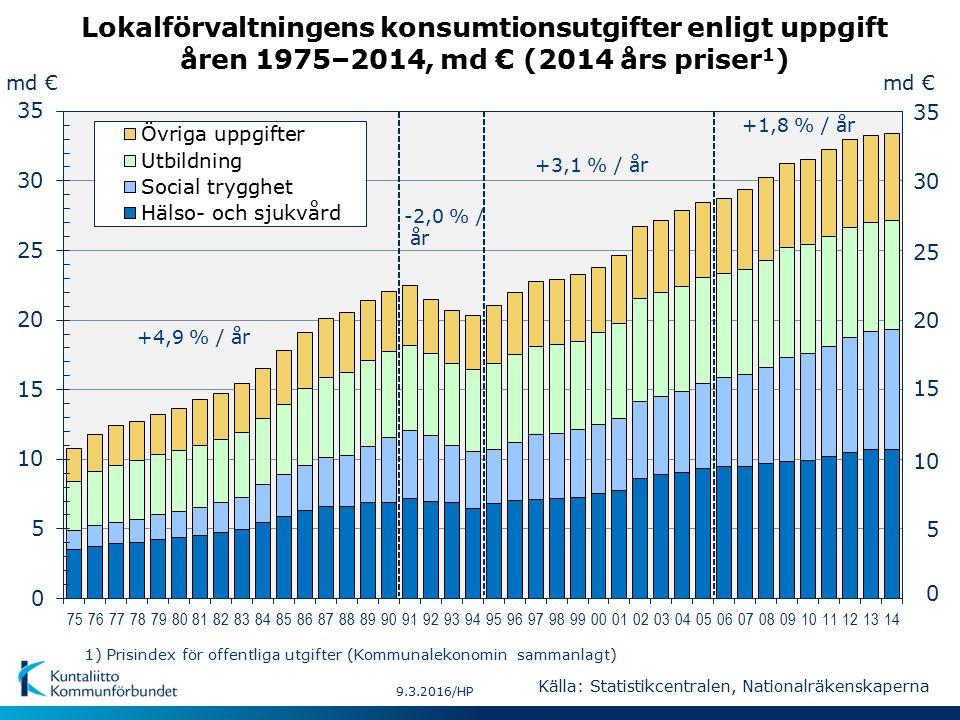 md € 5 10 15 20 25 35 0 md € -2,0 % / år +4,9 % / år +1,8 % / år 9.3.2016/HP +3,1 % / år Lokalförvaltningens konsumtionsutgifter enligt uppgift åren 1975–2014, md € (2014 års priser 1 ) Källa: Statistikcentralen, Nationalräkenskaperna 30 1) Prisindex för offentliga utgifter (Kommunalekonomin sammanlagt)