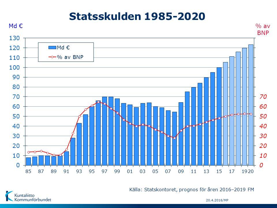 20.4.2016/MP Md € % av BNP Statsskulden 1985-2020 Källa: Statskontoret, prognos för åren 2016–2019 FM