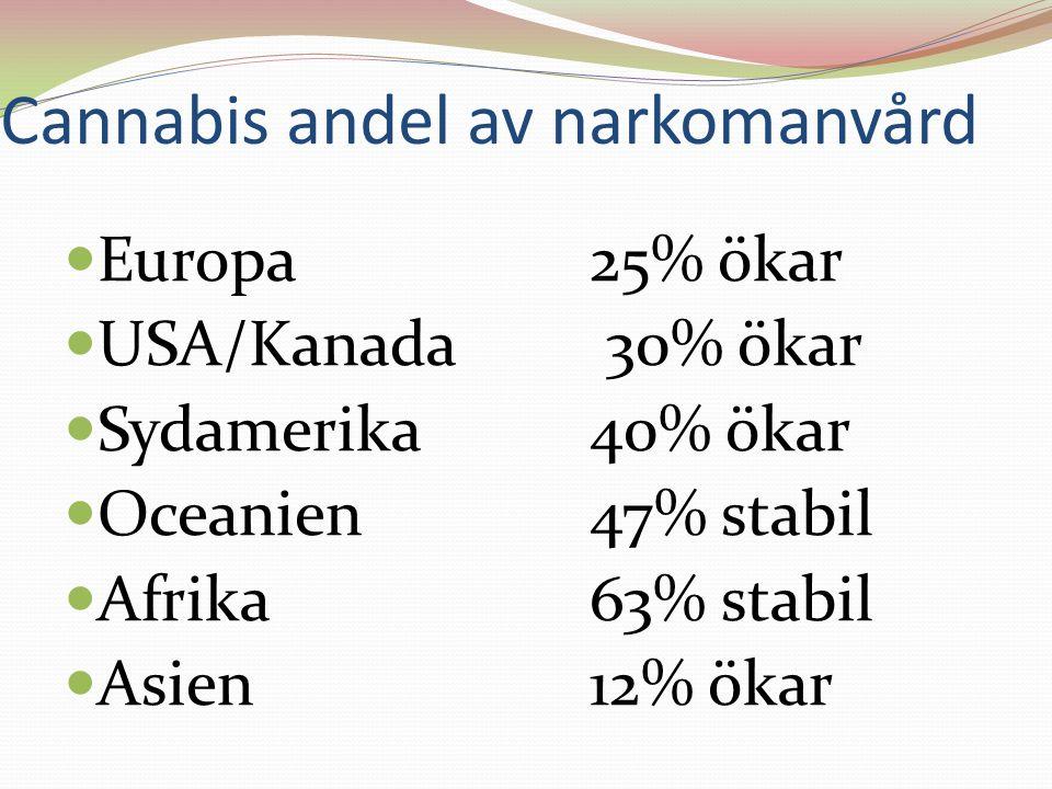 Cannabis andel av narkomanvård Europa25% ökar USA/Kanada 30% ökar Sydamerika40% ökar Oceanien47% stabil Afrika63% stabil Asien12% ökar