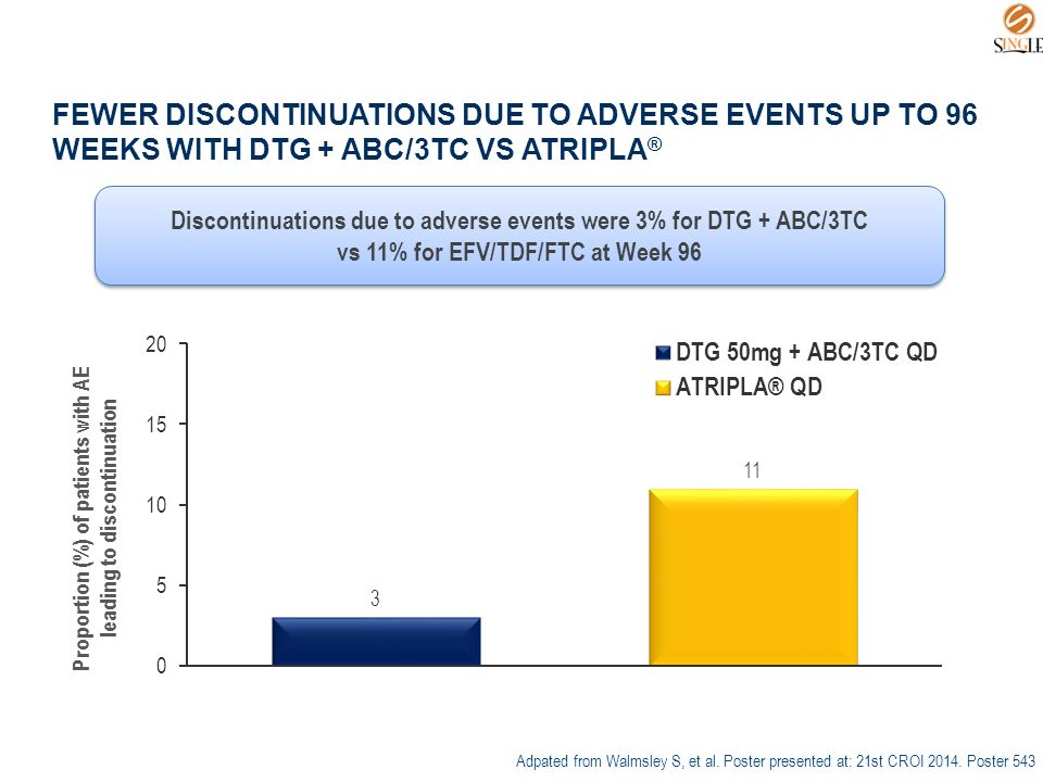 FEWER DISCONTINUATIONS DUE TO ADVERSE EVENTS UP TO 96 WEEKS WITH DTG + ABC/3TC VS ATRIPLA ® Discontinuations due to adverse events were 3% for DTG + ABC/3TC vs 11% for EFV/TDF/FTC at Week 96 Discontinuations due to adverse events were 3% for DTG + ABC/3TC vs 11% for EFV/TDF/FTC at Week 96 Proportion (%) of patients with AE leading to discontinuation Adpated from Walmsley S, et al.