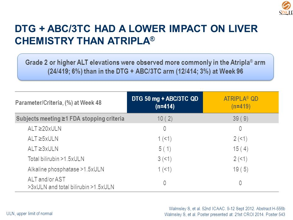DTG + ABC/3TC HAD A LOWER IMPACT ON LIVER CHEMISTRY THAN ATRIPLA ® Parameter/Criteria, (%) at Week 48 DTG 50 mg + ABC/3TC QD (n=414) ATRIPLA ® QD (n=419) Subjects meeting ≥1 FDA stopping criteria 10 ( 2)39 ( 9) ALT ≥20xULN00 ALT ≥5xULN1 (<1)2 (<1) ALT ≥3xULN5 ( 1)15 ( 4) Total bilirubin >1.5xULN3 (<1)2 (<1) Alkaline phosphatase >1.5xULN1 (<1)19 ( 5) ALT and/or AST >3xULN and total bilirubin >1.5xULN 00 ULN, upper limit of normal Walmsley S, et al.