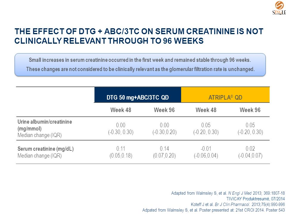 THE EFFECT OF DTG + ABC/3TC ON SERUM CREATININE IS NOT CLINICALLY RELEVANT THROUGH TO 96 WEEKS DTG 50 mg+ABC/3TC QDATRIPLA ® QD Week 48Week 96Week 48Week 96 Urine albumin/creatinine (mg/mmol) Median change (IQR) 0.00 (-0.30, 0.30) 0.00 (-0.30,0.20) 0.05 (-0.20, 0.30) 0.05 (-0.20, 0.30) Serum creatinine (mg/dL) Median change (IQR) 0.11 (0.05,0.18) 0.14 (0.07,0.20) -0.01 (-0.06,0.04) 0.02 (-0.04,0.07) Adapted from Walmsley S, et al.