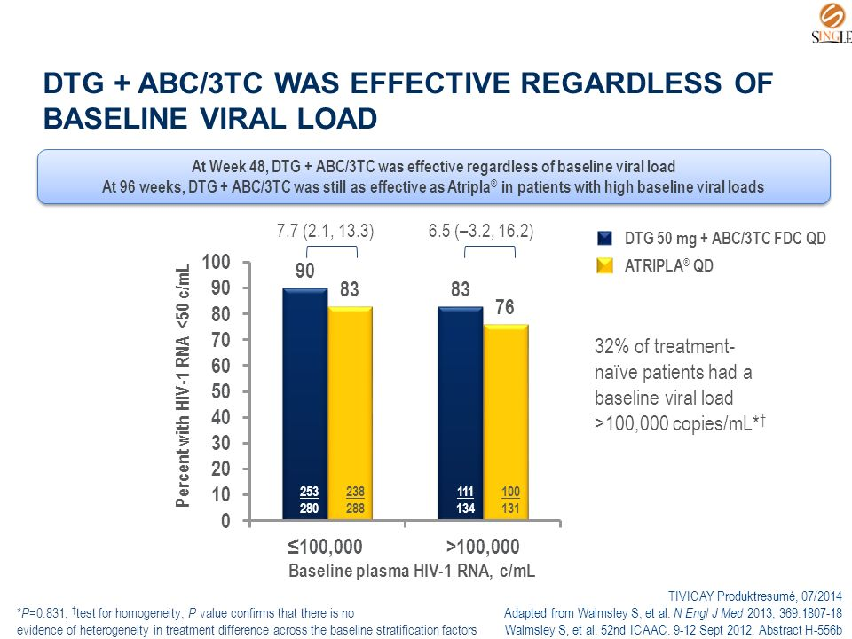 DTG + ABC/3TC WAS EFFECTIVE REGARDLESS OF BASELINE VIRAL LOAD * P =0.831; † test for homogeneity; P value confirms that there is no evidence of heterogeneity in treatment difference across the baseline stratification factors ATRIPLA ® QD DTG 50 mg + ABC/3TC FDC QD Percent with HIV-1 RNA <50 c/mL 7.7 (2.1, 13.3)6.5 (–3.2, 16.2) 253 280 238 288 111 134 100 131 TIVICAY Produktresumé, 07/2014 Adapted from Walmsley S, et al.
