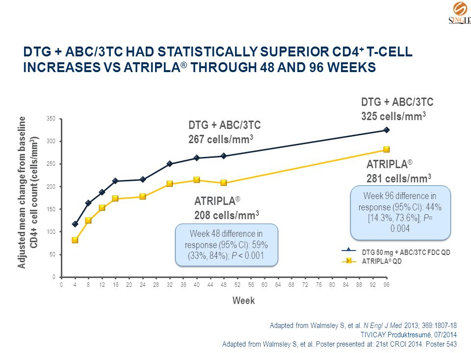 DTG + ABC/3TC HAD STATISTICALLY SUPERIOR CD4 + T-CELL INCREASES VS ATRIPLA ® THROUGH 48 AND 96 WEEKS DTG 50 mg + ABC/3TC FDC QD ATRIPLA ® QD Adapted from Walmsley S, et al.