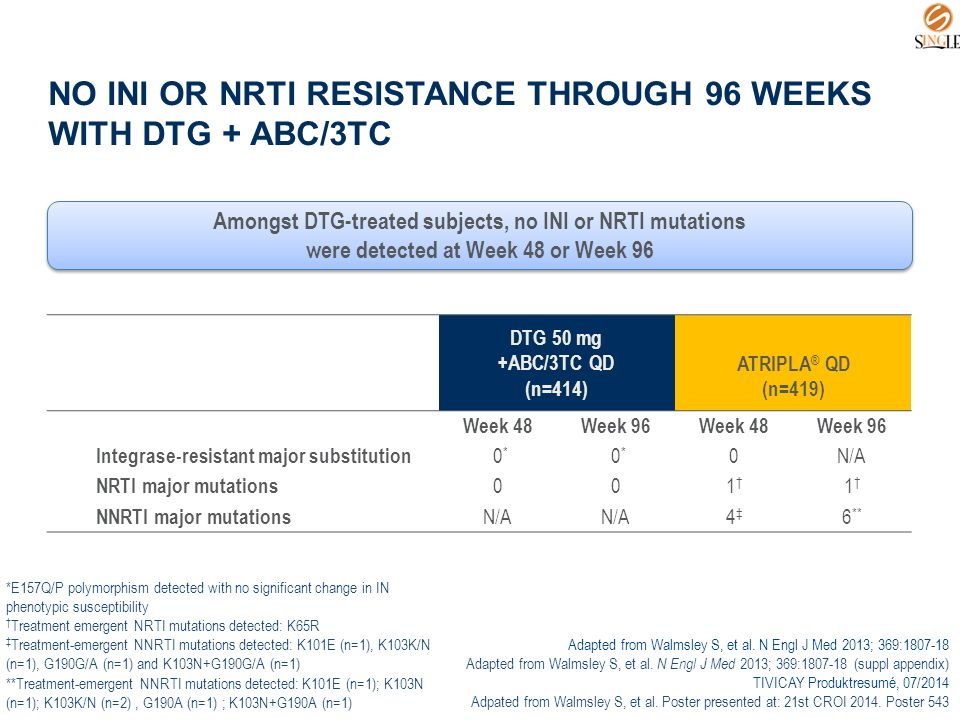 DTG 50 mg +ABC/3TC QD (n=414) ATRIPLA ® QD (n=419) Week 48Week 96Week 48Week 96 Integrase-resistant major substitution 0 * 0N/A NRTI major mutations 001†1† 1†1† NNRTI major mutations N/A 4‡4‡ 6 ** NO INI OR NRTI RESISTANCE THROUGH 96 WEEKS WITH DTG + ABC/3TC Amongst DTG-treated subjects, no INI or NRTI mutations were detected at Week 48 or Week 96 Amongst DTG-treated subjects, no INI or NRTI mutations were detected at Week 48 or Week 96 *E157Q/P polymorphism detected with no significant change in IN phenotypic susceptibility † Treatment emergent NRTI mutations detected: K65R ‡ Treatment-emergent NNRTI mutations detected: K101E (n=1), K103K/N (n=1), G190G/A (n=1) and K103N+G190G/A (n=1) **Treatment-emergent NNRTI mutations detected: K101E (n=1); K103N (n=1); K103K/N (n=2), G190A (n=1) ; K103N+G190A (n=1) Adapted from Walmsley S, et al.