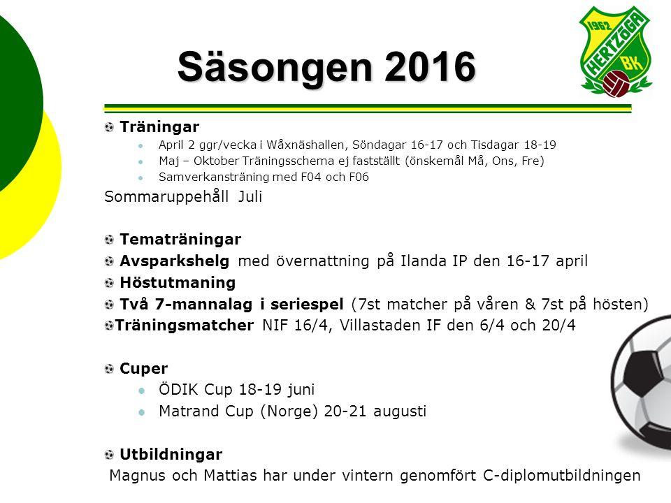 Säsongen 2016 Träningar April 2 ggr/vecka i Wåxnäshallen, Söndagar 16-17 och Tisdagar 18-19 Maj – Oktober Träningsschema ej fastställt (önskemål Må, Ons, Fre) Samverkansträning med F04 och F06 SommaruppehållJuli Tematräningar Avsparkshelg med övernattning på Ilanda IP den 16-17 april Höstutmaning Två 7-mannalag i seriespel (7st matcher på våren & 7st på hösten) Träningsmatcher NIF 16/4, Villastaden IF den 6/4 och 20/4 Cuper ÖDIK Cup 18-19 juni Matrand Cup (Norge) 20-21 augusti Utbildningar Magnus och Mattias har under vintern genomfört C-diplomutbildningen