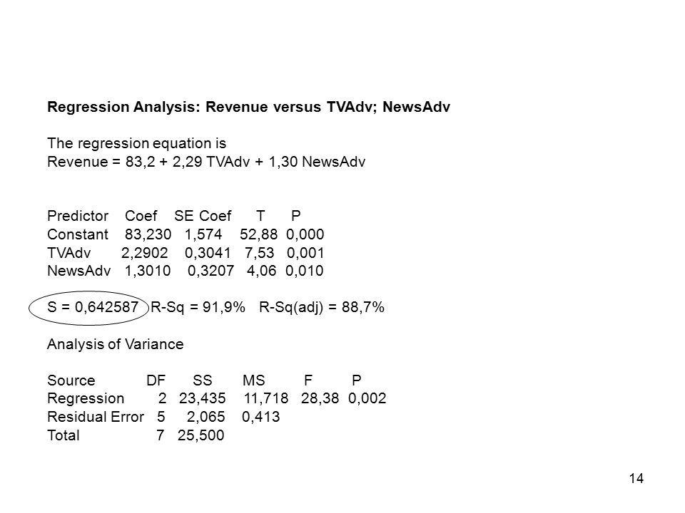 14 Regression Analysis: Revenue versus TVAdv; NewsAdv The regression equation is Revenue = 83,2 + 2,29 TVAdv + 1,30 NewsAdv Predictor Coef SE Coef T P