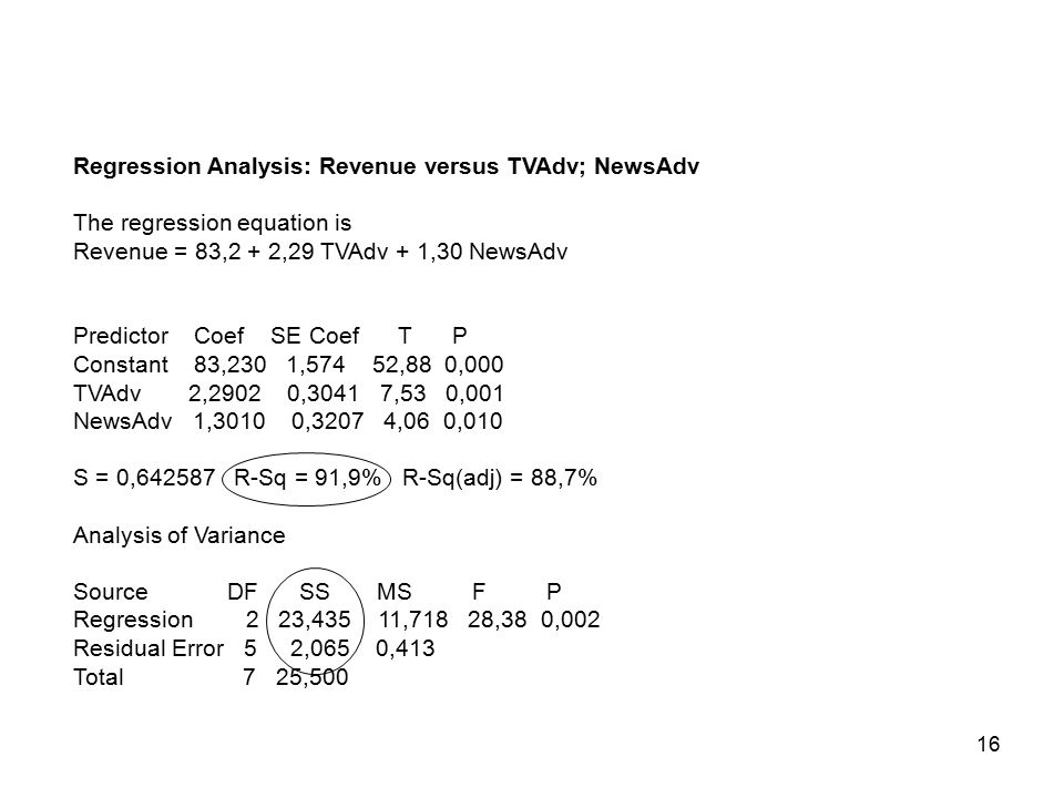 16 Regression Analysis: Revenue versus TVAdv; NewsAdv The regression equation is Revenue = 83,2 + 2,29 TVAdv + 1,30 NewsAdv Predictor Coef SE Coef T P Constant 83,230 1,574 52,88 0,000 TVAdv 2,2902 0,3041 7,53 0,001 NewsAdv 1,3010 0,3207 4,06 0,010 S = 0,642587 R-Sq = 91,9% R-Sq(adj) = 88,7% Analysis of Variance Source DF SS MS F P Regression 2 23,435 11,718 28,38 0,002 Residual Error 5 2,065 0,413 Total 7 25,500