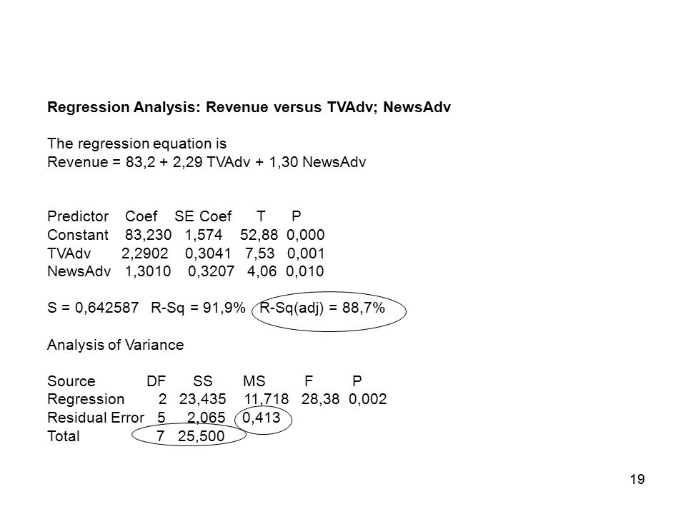 19 Regression Analysis: Revenue versus TVAdv; NewsAdv The regression equation is Revenue = 83,2 + 2,29 TVAdv + 1,30 NewsAdv Predictor Coef SE Coef T P