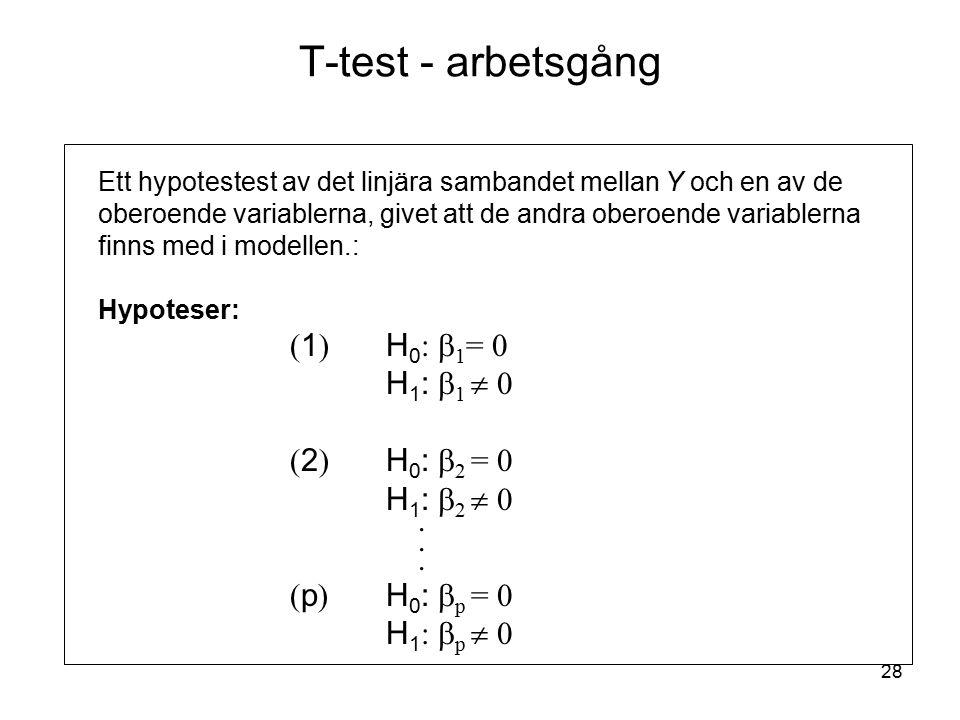 28 T-test - arbetsgång Ett hypotestest av det linjära sambandet mellan Y och en av de oberoende variablerna, givet att de andra oberoende variablerna finns med i modellen.: Hypoteser: ( 1 ) H 0 :  1 = 0 H 1 :  1  0 ( 2 ) H 0 :  2 = 0 H 1 :  2  0.
