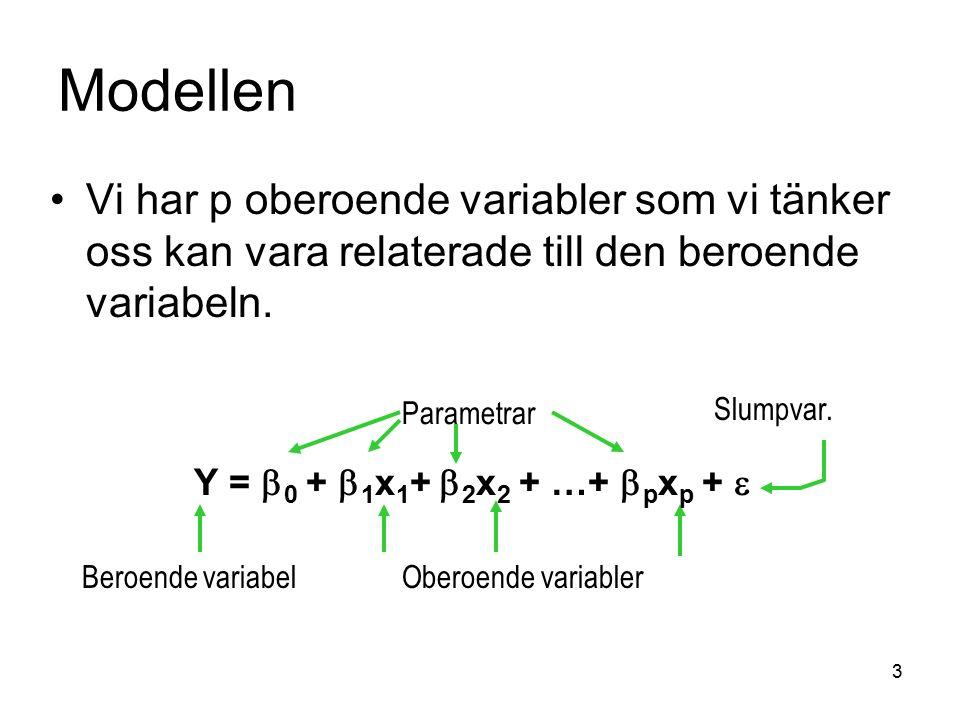 3 Parametrar Beroende variabelOberoende variabler Slumpvar. Modellen Vi har p oberoende variabler som vi tänker oss kan vara relaterade till den beroe