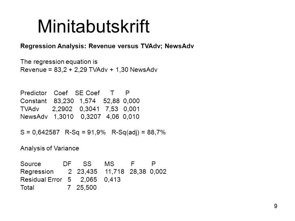 30 Hypotesprövning av  i Predictor Coef SE Coef T P Constant 83,230 1,574 52,88 0,000 TVAdv 2,2902 0,3041 7,53 0,001 NewsAdv 1,3010 0,3207 4,06 0,010 S = 0,642587 R-Sq = 91,9% R-Sq(adj) = 88,7% Observerade värden på T i datorutskriften