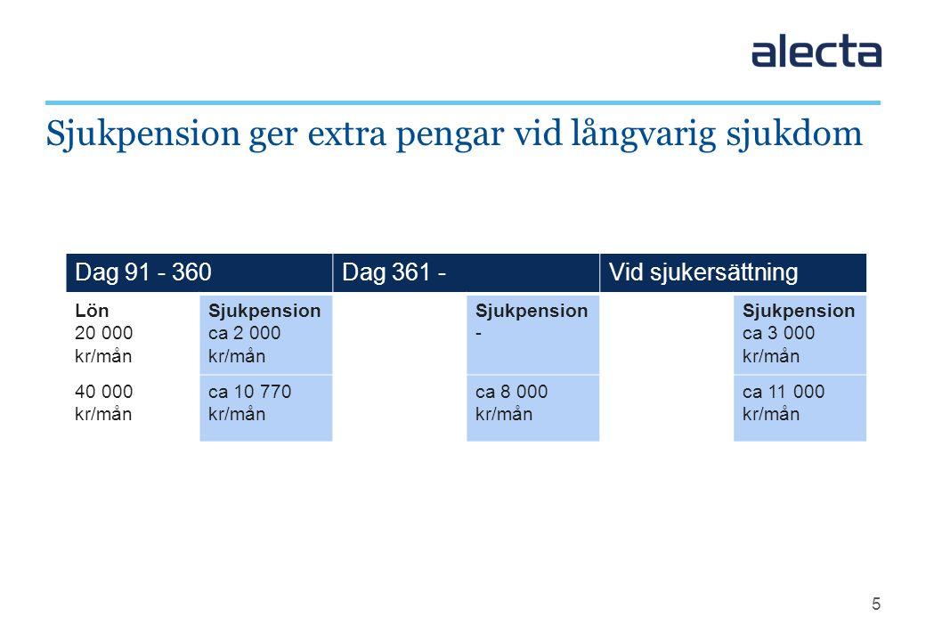 5 Sjukpension ger extra pengar vid långvarig sjukdom Dag 91 - 360Dag 361 -Vid sjukersättning Lön 20 000 kr/mån Sjukpension ca 2 000 kr/mån Sjukpension
