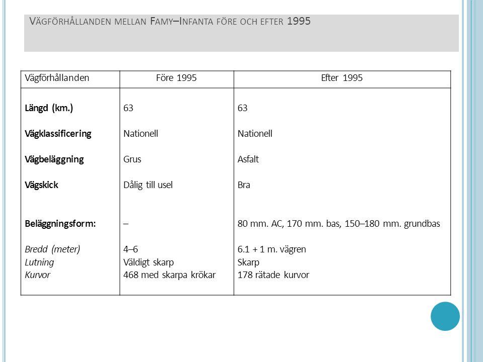 V ÄGFÖRHÅLLANDEN MELLAN F AMY –I NFANTA FÖRE OCH EFTER 1995 VägförhållandenFöre 1995Efter 1995 Längd (km.) Vägklassificering Vägbeläggning Vägskick Be