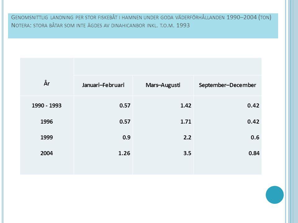 G ENOMSNITTLIG LANDNING PER STOR FISKEBÅT I HAMNEN UNDER GODA VÄDERFÖRHÅLLANDEN 1990–2004 ( TON ) N OTERA : STORA BÅTAR SOM INTE ÄGDES AV DINAHICANBOR