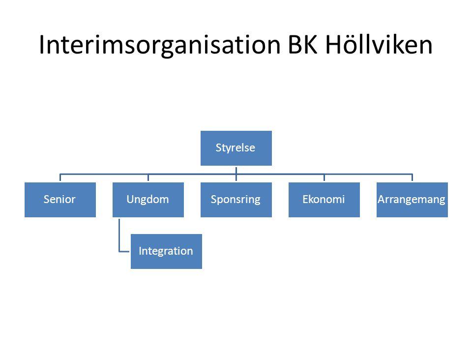 Interimsorganisation BK Höllviken Styrelse SeniorUngdom Integration SponsringEkonomiArrangemang