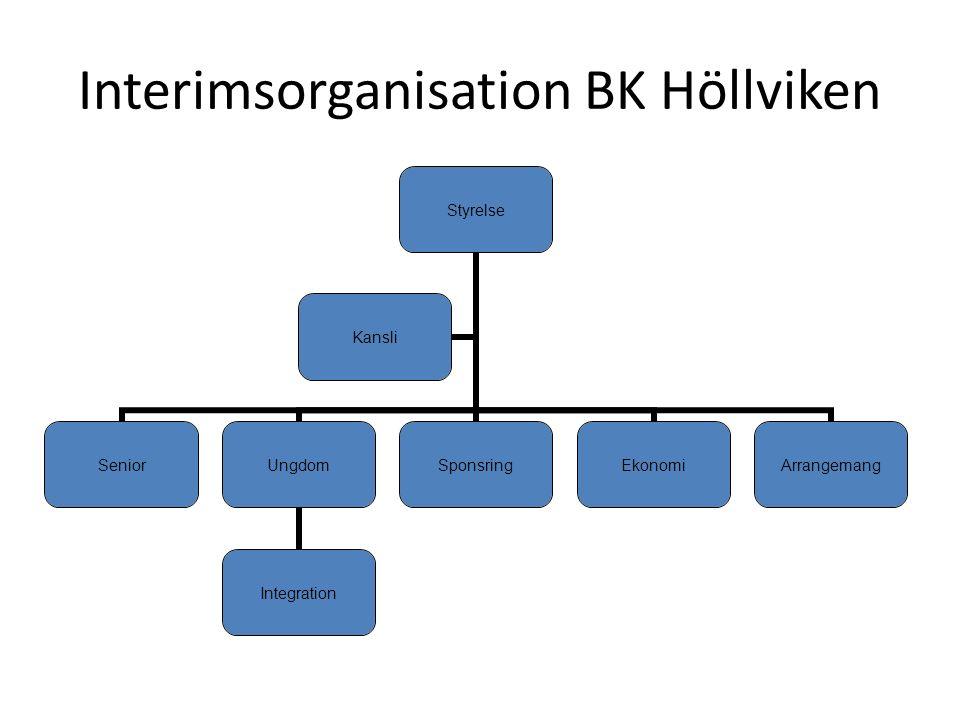 Interimsorganisation BK Höllviken Styrelse SeniorUngdom Integration SponsringEkonomiArrangemang Kansli