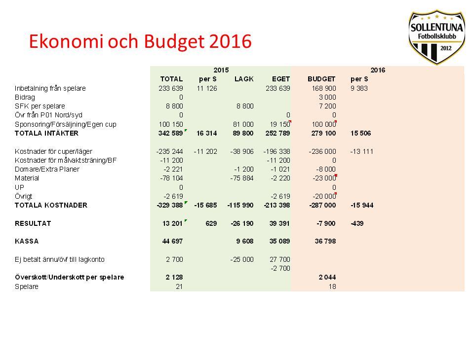Ekonomi och Budget 2016