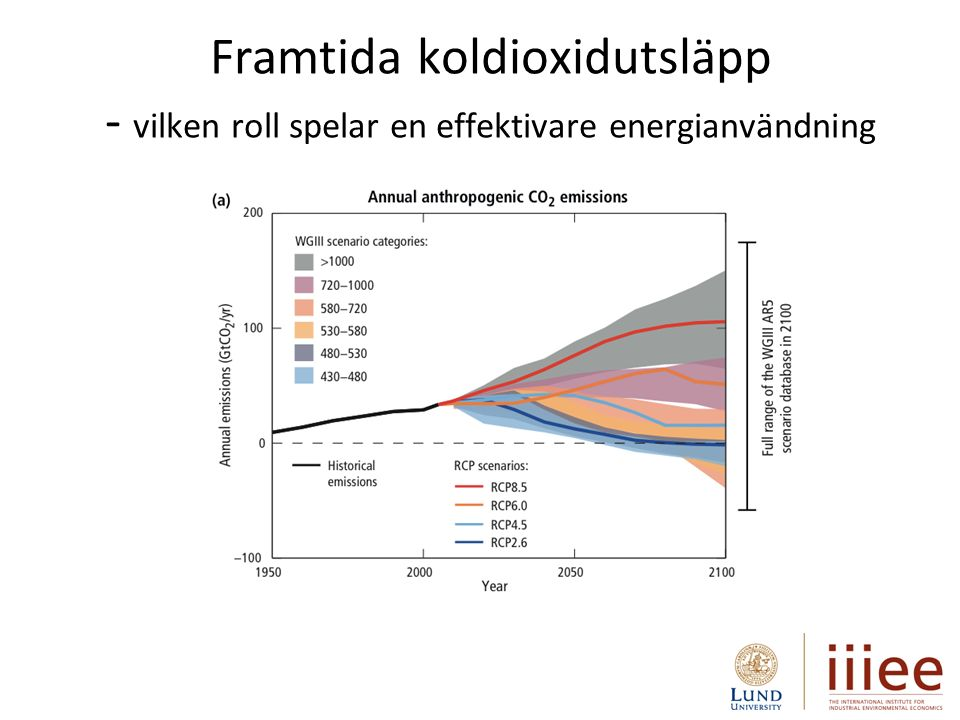 Framtida koldioxidutsläpp - vilken roll spelar en effektivare energianvändning