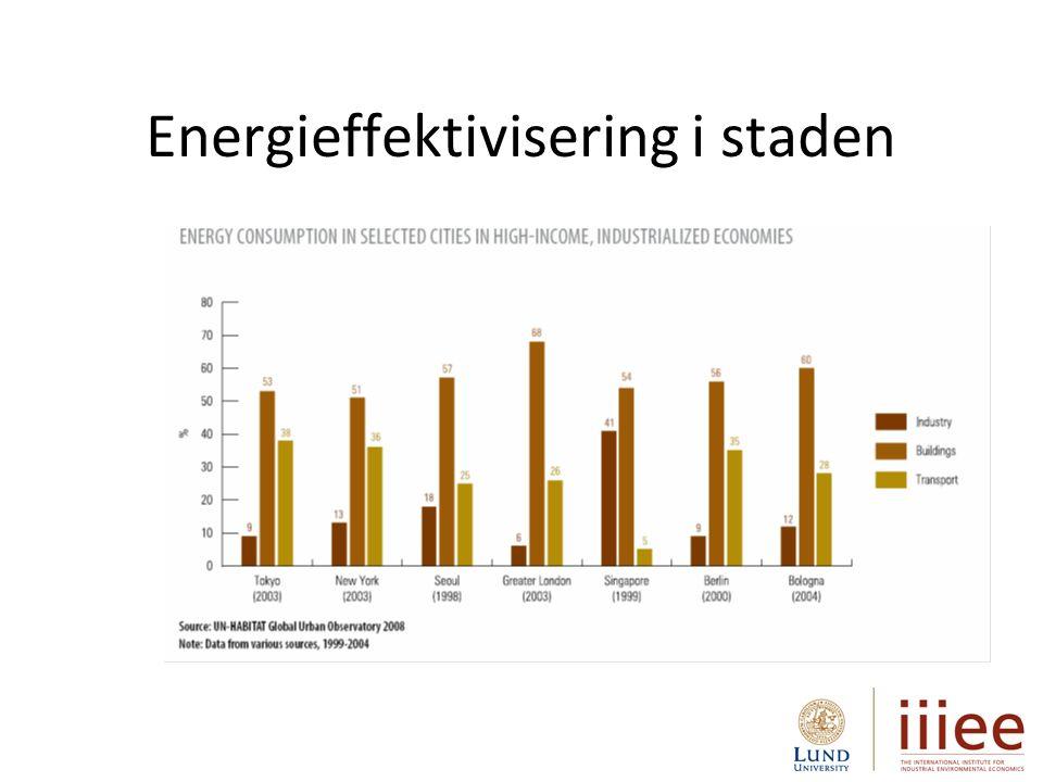 Andra viktiga aspekter som påverkar energieffektivitet i staden: Täthet, logistik, mobilitet, trygghet, belysning, boende-concept, attraktion, etc.
