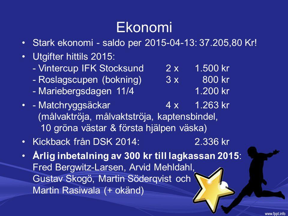 Ekonomi Stark ekonomi - saldo per 2015-04-13: 37.205,80 Kr! Utgifter hittils 2015: - Vintercup IFK Stocksund2 x 1.500 kr - Roslagscupen (bokning)3 x 8