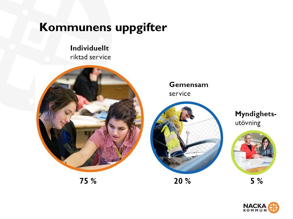 Kommunens uppgifter Individuellt riktad service 75 % Gemensam service 20 % Myndighets- utövning 5 %