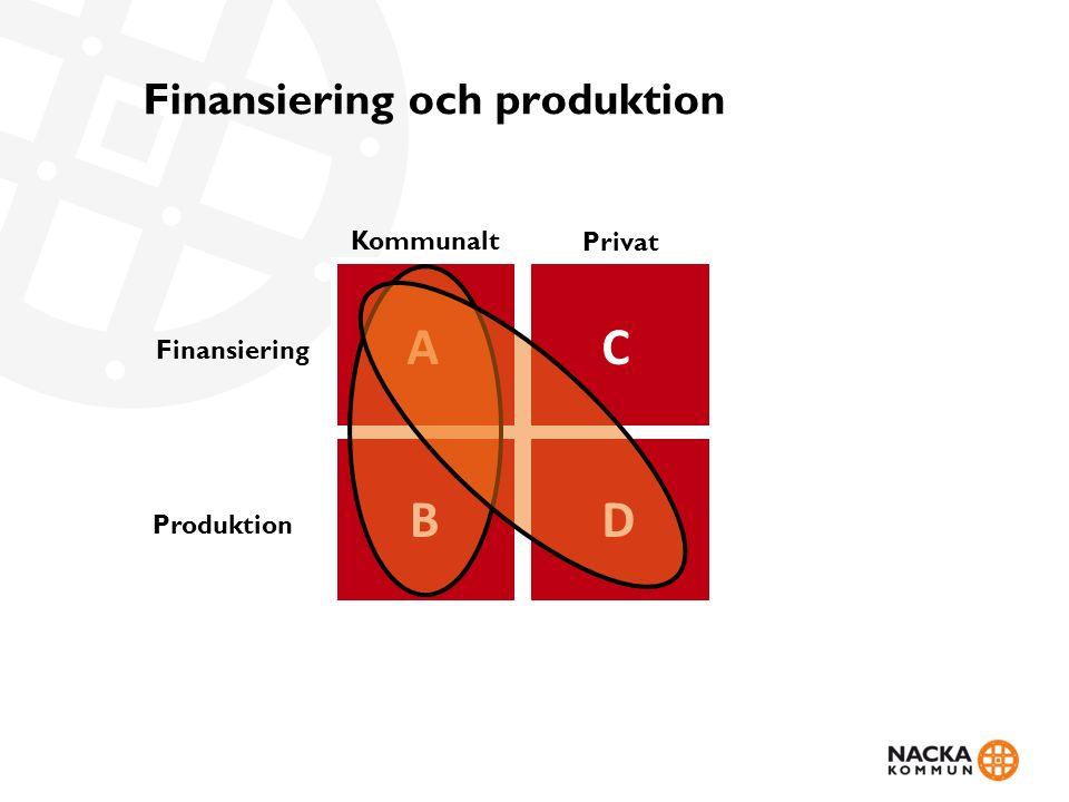 Finansiering och produktion Kommunalt Privat Finansiering Produktion AC DB