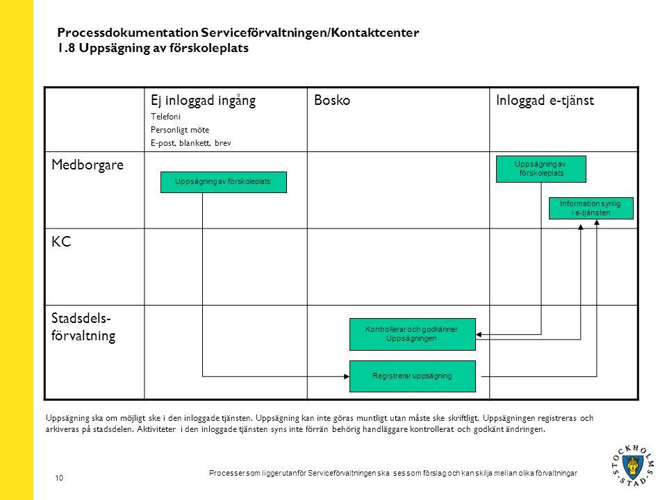 Processer som ligger utanför Serviceförvaltningen ska ses som förslag och kan skilja mellan olika förvaltningar 10 Processdokumentation Serviceförvalt