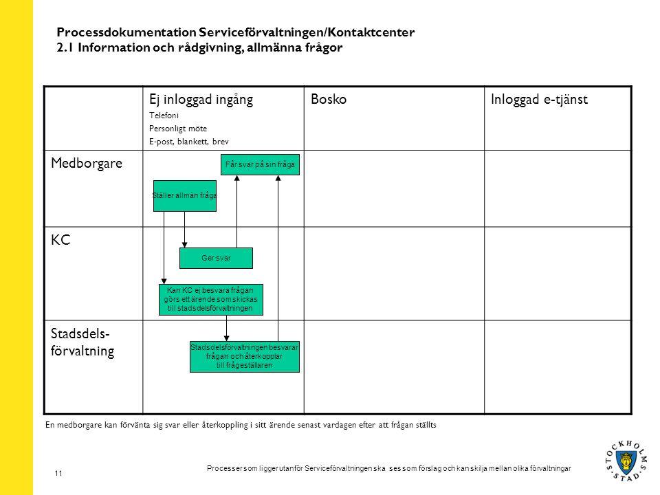 Processer som ligger utanför Serviceförvaltningen ska ses som förslag och kan skilja mellan olika förvaltningar 11 Processdokumentation Serviceförvalt