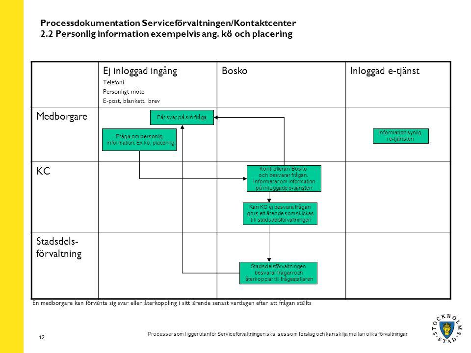 Processer som ligger utanför Serviceförvaltningen ska ses som förslag och kan skilja mellan olika förvaltningar 12 Processdokumentation Serviceförvaltningen/Kontaktcenter 2.2 Personlig information exempelvis ang.