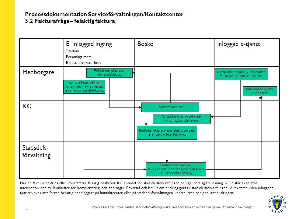 Processer som ligger utanför Serviceförvaltningen ska ses som förslag och kan skilja mellan olika förvaltningar 14 Processdokumentation Serviceförvalt