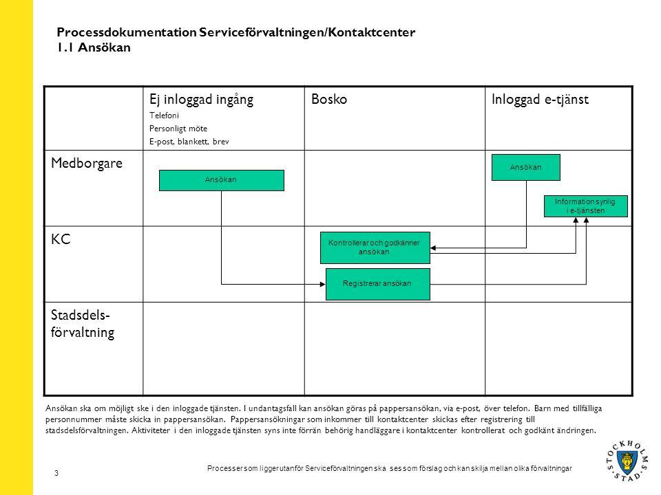 Processer som ligger utanför Serviceförvaltningen ska ses som förslag och kan skilja mellan olika förvaltningar 3 Processdokumentation Serviceförvaltn