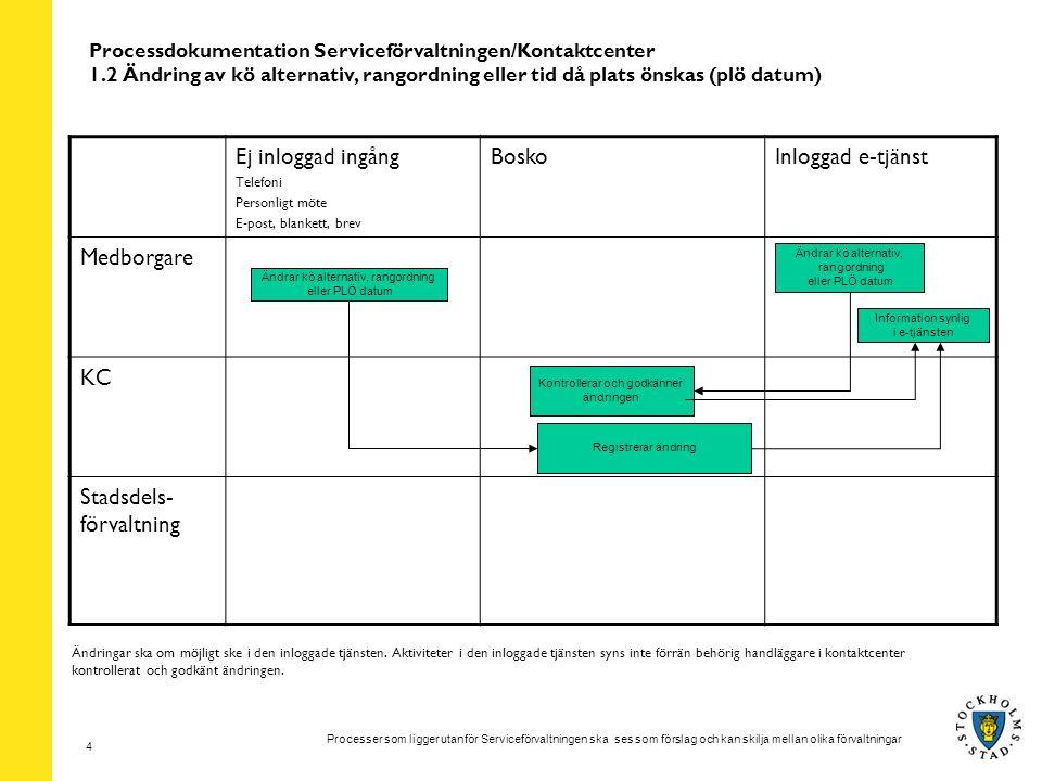 Processer som ligger utanför Serviceförvaltningen ska ses som förslag och kan skilja mellan olika förvaltningar 4 Processdokumentation Serviceförvaltningen/Kontaktcenter 1.2 Ändring av kö alternativ, rangordning eller tid då plats önskas (plö datum) Ej inloggad ingång Telefoni Personligt möte E-post, blankett, brev BoskoInloggad e-tjänst Medborgare KC Stadsdels- förvaltning Ändrar kö alternativ, rangordning eller PLÖ datum Information synlig i e-tjänsten Registrerar ändring Ändringar ska om möjligt ske i den inloggade tjänsten.