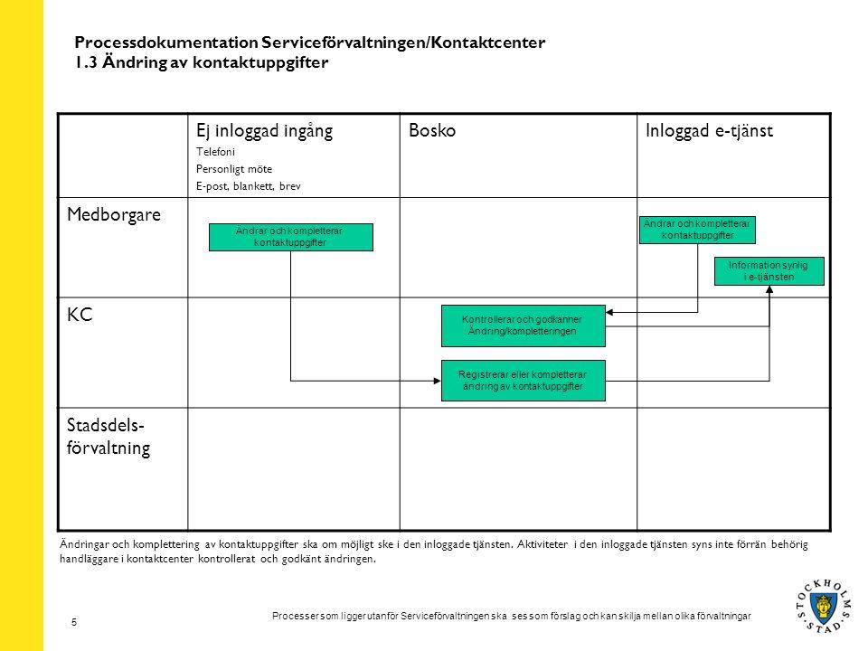 Processer som ligger utanför Serviceförvaltningen ska ses som förslag och kan skilja mellan olika förvaltningar 6 Processdokumentation Serviceförvaltningen/Kontaktcenter 1.4 Skicka platserbjudande Ej inloggad ingång Telefoni Personligt möte E-post, blankett, brev BoskoInloggad e-tjänst Medborgare KC Stadsdels- förvaltning Platserbjudande erhålls per brev Information synlig i e-tjänsten och kan besvaras Skickar ut platserbjudande Ansökan ska om möjligt ske i den inloggade tjänsten.