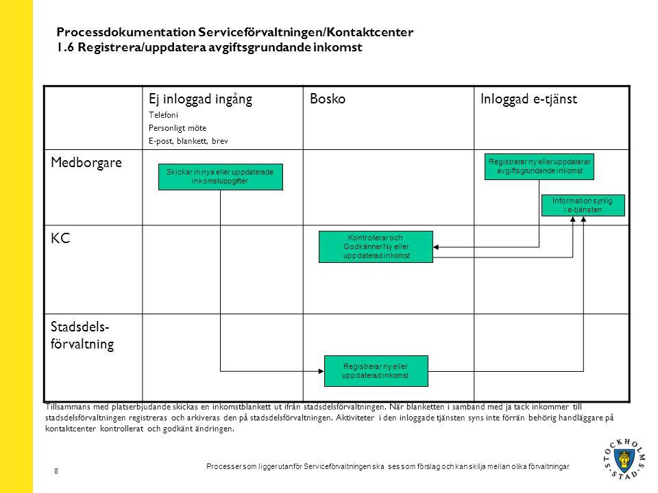 Processer som ligger utanför Serviceförvaltningen ska ses som förslag och kan skilja mellan olika förvaltningar 8 Processdokumentation Serviceförvaltningen/Kontaktcenter 1.6 Registrera/uppdatera avgiftsgrundande inkomst Ej inloggad ingång Telefoni Personligt möte E-post, blankett, brev BoskoInloggad e-tjänst Medborgare KC Stadsdels- förvaltning Skickar in nya eller uppdaterade inkomstuppgifter Information synlig i e-tjänsten Registrerar ny eller uppdaterad inkomst Registrerar ny eller uppdaterar avgiftsgrundande inkomst Kontrollerar och Godkänner Ny eller uppdaterad inkomst Tillsammans med platserbjudande skickas en inkomstblankett ut ifrån stadsdelsförvaltningen.