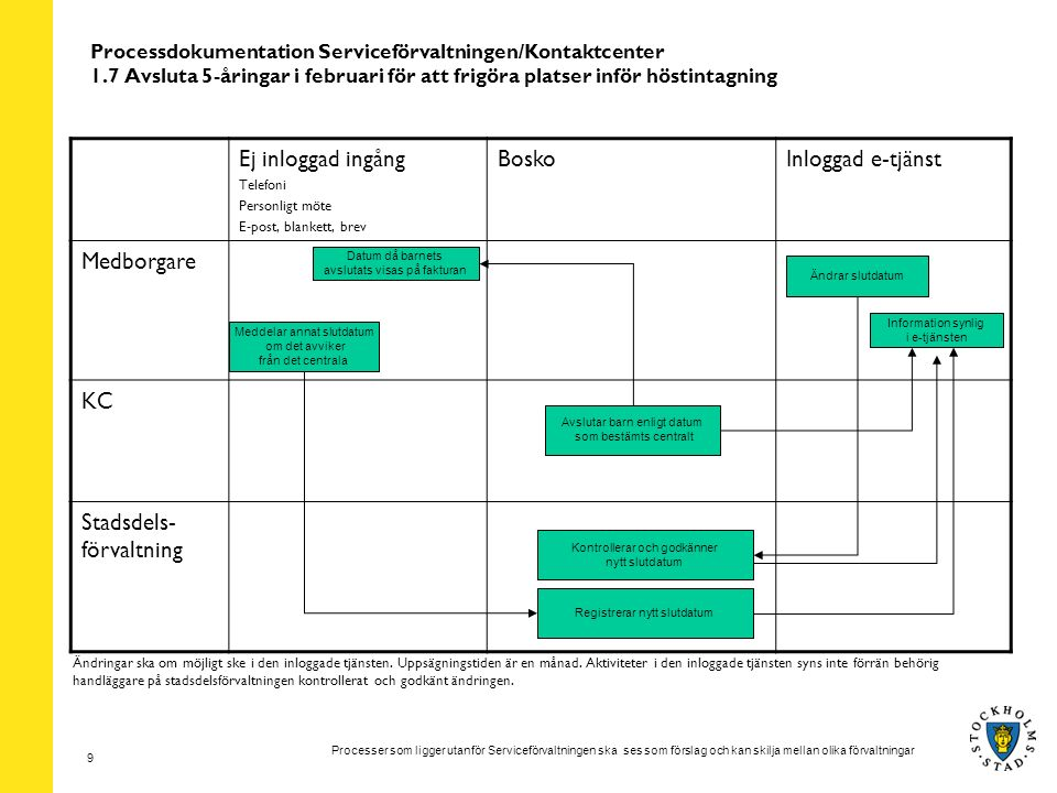 Processer som ligger utanför Serviceförvaltningen ska ses som förslag och kan skilja mellan olika förvaltningar 9 Processdokumentation Serviceförvaltn