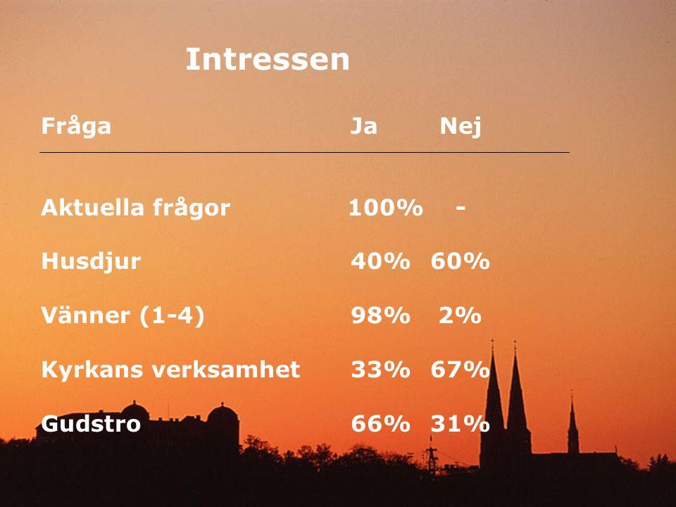 Intressen FrågaJaNej Aktuella frågor 100%- Husdjur40%60% Vänner (1-4) 98%2% Kyrkans verksamhet33%67% Gudstro66%31%