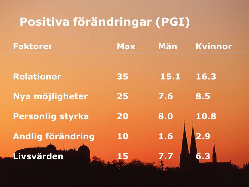 Positiva förändringar (PGI) FaktorerMax MänKvinnor Relationer 35 15.116.3 Nya möjligheter257.68.5 Personlig styrka208.010.8 Andlig förändring101.62.9