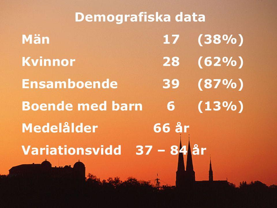 Demografiska data Män17(38%) Kvinnor28(62%) Ensamboende39(87%) Boende med barn6(13%) Medelålder66 år Variationsvidd37 – 84 år