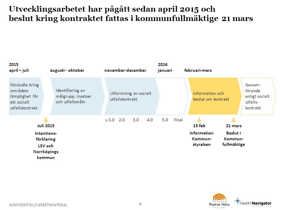 Utvecklingsarbetet har pågått sedan april 2015 och beslut kring kontraktet fattas i kommunfullmäktige 21 mars 8 2015 april – juliaugusti - oktobernovember-december 2016 januarifebruari-mars Förstudie kring områdets lämplighet för ett socialt utfallskontrakt Identifiering av målgrupp, insatser och utfallsmått Juli 2015 Intentions- förklaring LSV och Norrköpings kommun Utformning av socialt utfallskontrakt v.1.02.03.04.0 15 feb Information Kommun- styrelsen Information och beslut om kontrakt 21 mars Beslut i Kommun- fullmäktige Genom- förande enligt socialt utfalls- kontrakt 5.0Final KONFIDENTIELLT ARBETSMATERIAL