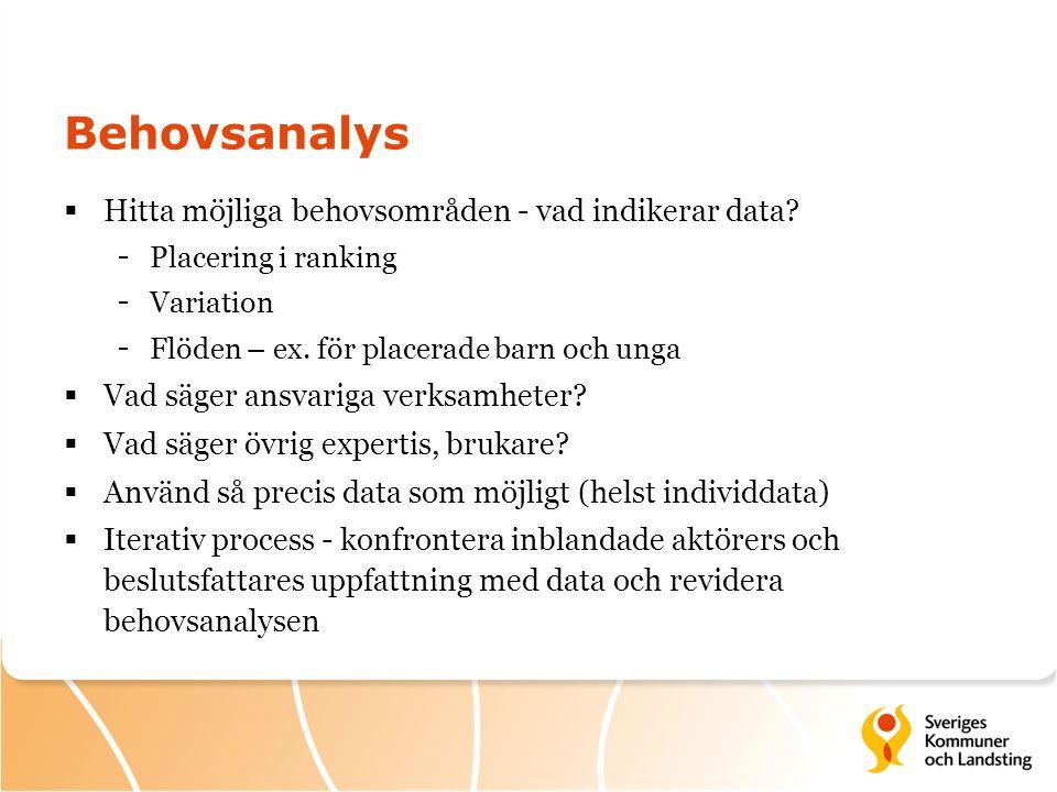 Behovsanalys  Hitta möjliga behovsområden - vad indikerar data.